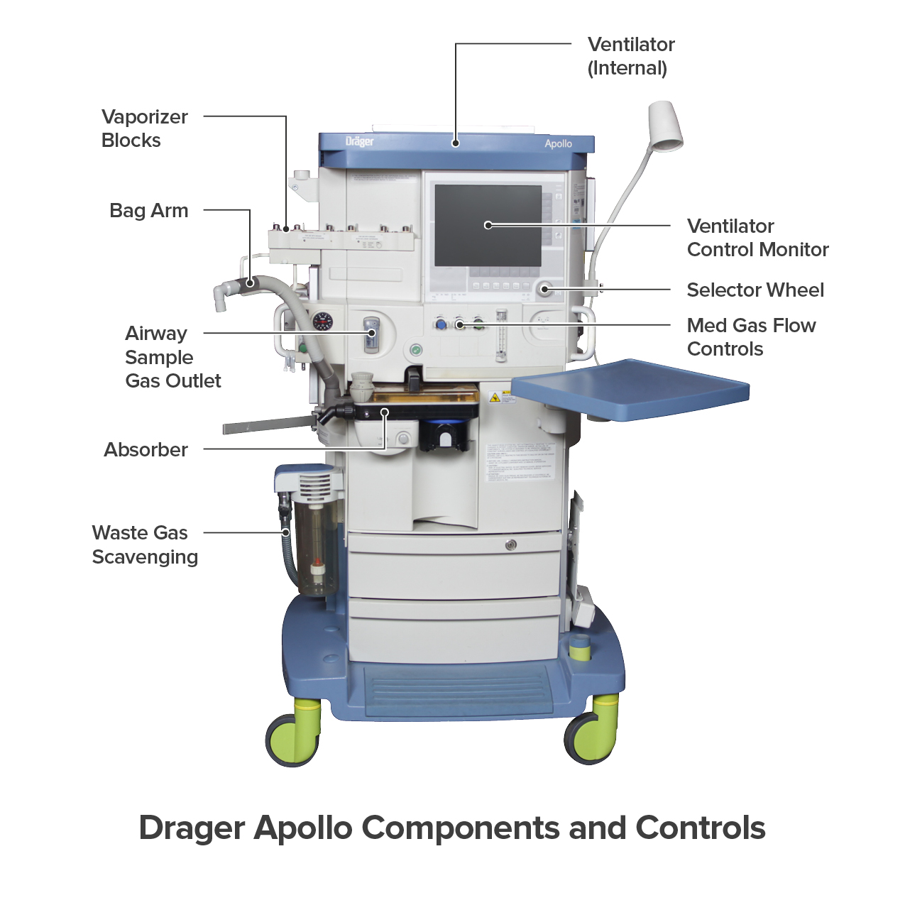 Drager Apollo Components and Controls
