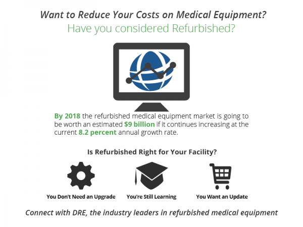 Is Refurbished Right for Your Facility?