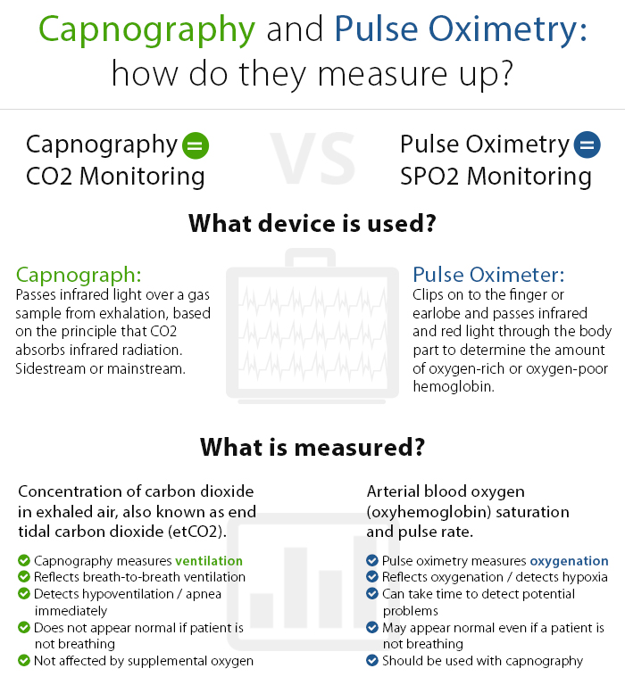 Standards mandating capnography monitoring devices